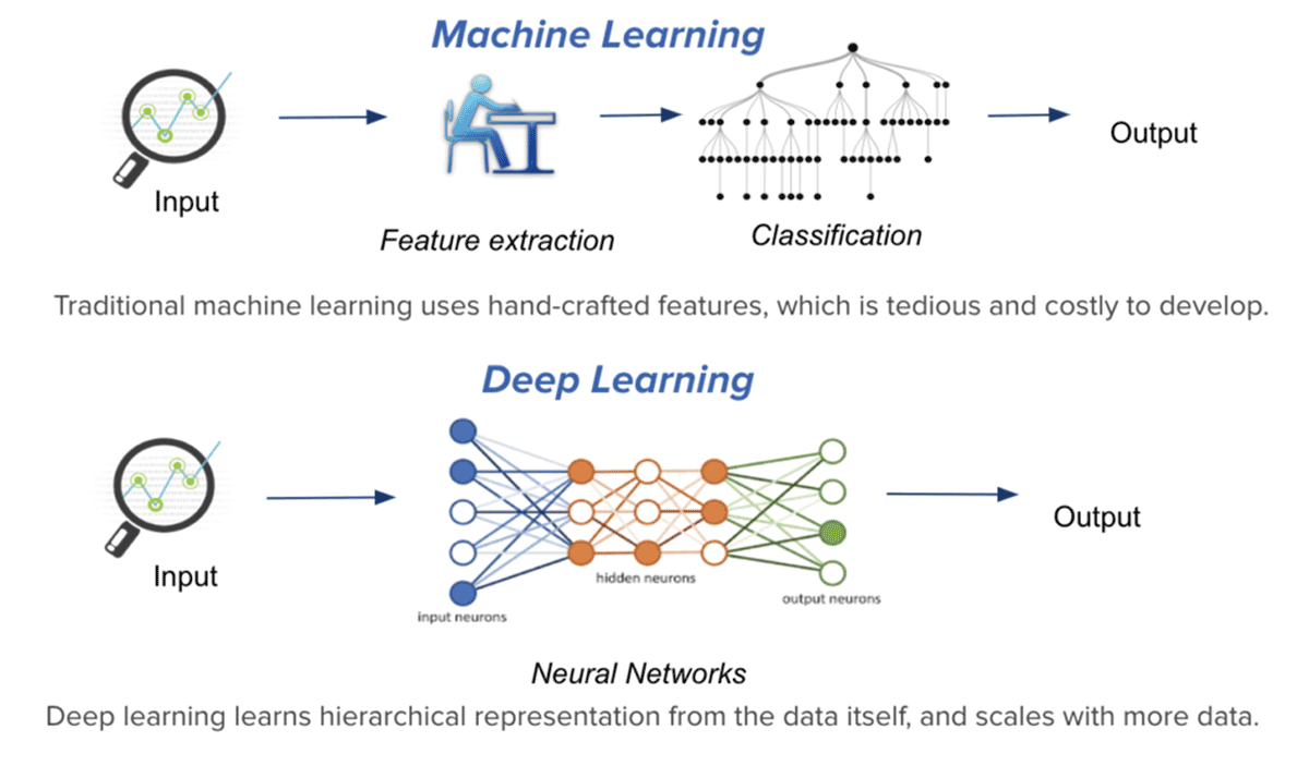 What Is Deep Learning And How Is It Different From Machine