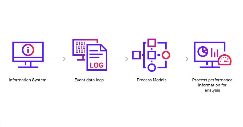 What Is Process Mining (and Why Isn't It Enough)?
